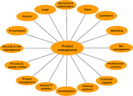 Be Stands For The P In Product Management Pm Really Stands For