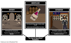 the cask of amontillado analysis essay how do you write an  edgar allan poe the cask of amontillado plot diagram diagram 17 images about the cask of