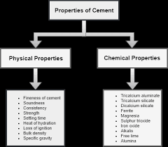 Cement Density Chart Properties Of Cement Physical Chemical Civil Engineering