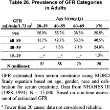 Creatinine Chart By Age Nkf Kdoqi Guidelines