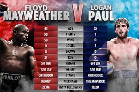 It's set to be a late one for uk viewers, with both fighters expected to make. Logan Paul Vs Floyd Mayweather Catch The Best Memes About The Fight Film Daily