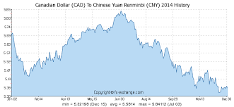 China Currency Trend Chart Canadian Dollar Cad To Chinese Yuan Renminbi Cny History