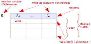 Relational Data Modelling Relational Model Wikipedia