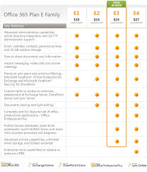 Microsoft Office 365 Pricing Microsoft Office 365 Review Part 1 Plans And Setup