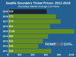 Seattle Sounders Seating Chart With Rows How To Find Cheap Seattle Sounders Tickets Face Price Options