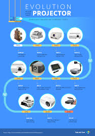 Powerpoint History Before Powerpoint The Evolution Of Presentations Visual