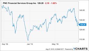 Pnc Is Still An Attractive Bank The Pnc Financial Services