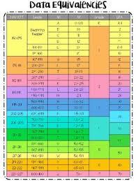 33 True Lexile Reading Conversion Chart