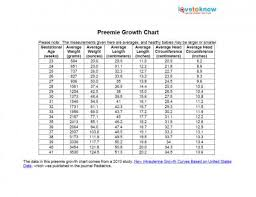 Infant Height Chart Infant Height And Weight Chart Inspirational Infant Head
