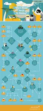 Travel Flow Chart Where Should You Go On Holiday Flowchart Just The Flight