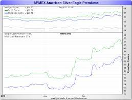 Silver Coin Premiums Soar Above 50 Zero Hedge