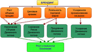 Реферат Стратегии функционирования предприятия Уровни разработки  Стратегии функционирования предприятия Уровни разработки стратегий
