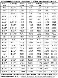 Metric Torque Conversion Chart Proper Conversion Chart For Torque Wrench Conversion Chart