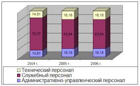 Отчет по практике Отчет по производственной практике гостиничное  Представим оценку персонала предприятия графически Ни рисунке 2 2 отразим в динамике структурный состав персонала предприятия по трем основным категориям