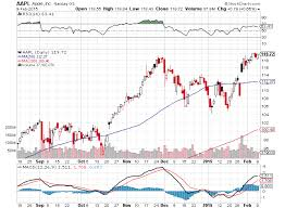 Best Free Stock Charts Online Where Can I Find The Best Online Stock Charts For Free