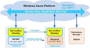 Using Windows Azure Service Bus Messaging Codeproject