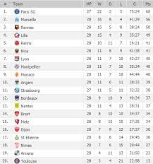 french league 1 table page 6 line