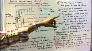 high pressure sodium vapour lamp circuit diagram high electric lamps part 06 operaton of high pressure sodium vapour on high pressure sodium vapour lamp