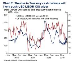 Treasury Is About To Flood The Market With Debt To Fund U S
