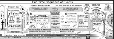 Book Of Revelation Chart The Book Of Revelation Spooky Scary Off We Go Now