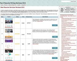 Top Resume Reviews Gorgeous 60 Best Resume Writing Services 60 Plus 60 Scams To Avoid