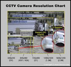 Surveillance Camera Resolution Chart Electro Dream What Is The Difference Between An Analog And