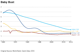 Birth Rate Chart Chart Of The Day Chinas Slipping Birth Rate Caixin Global