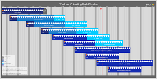 Windows Server Eol Chart Understanding The Windows As A Service Timeline As Of 12 4 18