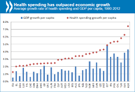Health Care Costs By Year Chart Healthcare Costs Unsustainable In Advanced Economies Without