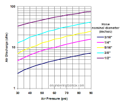 Cfm To Psi Conversion Chart Air Discharge Through Hoses