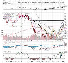 Tlt Etf Chart Ishares Barclays 20 Year Treasury Bond Etf Tlt Stock Is