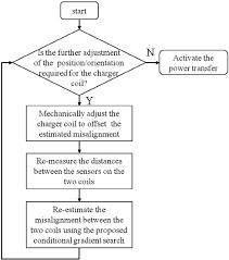 flowchart of the proposed wireless alignment scheme for ev lead acid battery charger design at Battery Charger Flow Diagram