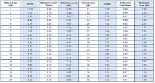 Microwave Power Conversion Chart Conversion Charts For Return Loss Vswr Reflection