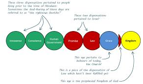 Dispensation Of Grace Chart Untitled
