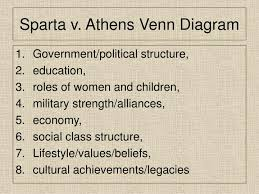 Athens And Sparta Venn Diagram Ppt Chapter 9 2 Sparta And Athens Powerpoint Presentation Id
