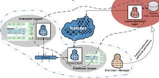 Multi Agent System Software Licensing Model Download