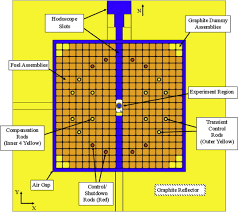 Bechtel Chart Of The Nuclides Nuclear Characterization Of A General Purpose