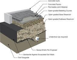 Pervious Pavers Design Permeable Interlocking Concrete Pavement