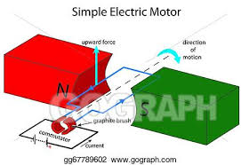 simple electric motor diagram. Fine Motor Simple Electric Motor Illustration Inside Electric Motor Diagram A