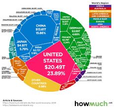 Visualizing The 86 Trillion World Economy In One Chart