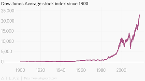 Dow Chart Since 1900 Dow Jones Average Stock Index Since 1900