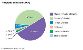 Eritrea Religion Britannica