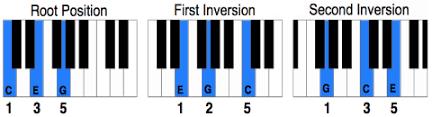 Piano Chord Inversions