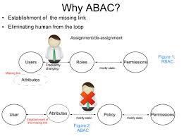 Abac Database Design A B A C Logic Diagram Ranpur Mohammedshrine Wiring Digital