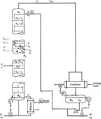 Binary Distillation Column Design Schematic Of The Binary Distillation Column Download