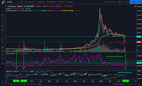 Macd Chart Bitcoin Bitcoin Ta Rsi Divergence And Macd Suggest A Reversal Is