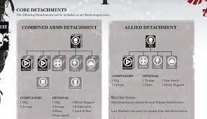 11 Unusual Force Organisation Chart 40k