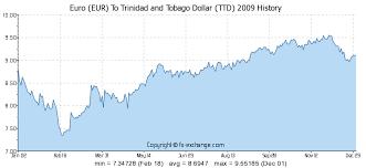 Euro Eur To Trinidad And Tobago Dollar Ttd History