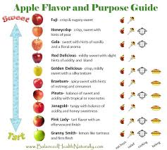 Apple Texture Chart Balanced Health Free Morsels