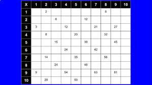 Google Multiplication Chart Digital Multiplication Chart On Google Slides